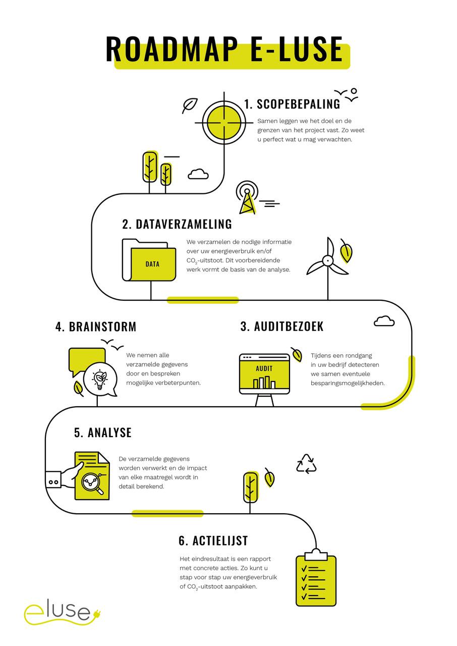 De roadmap van E-luse. We begeleiden je stap voor stap! Contacteer ons voor meer info over het volledige traject voor jouw ondernemen of voor een deelstap!