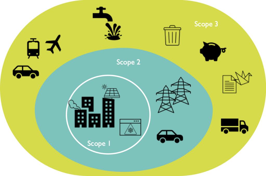 Bilan Carbone Scope 1 2 3 Klimaatpositief CO2